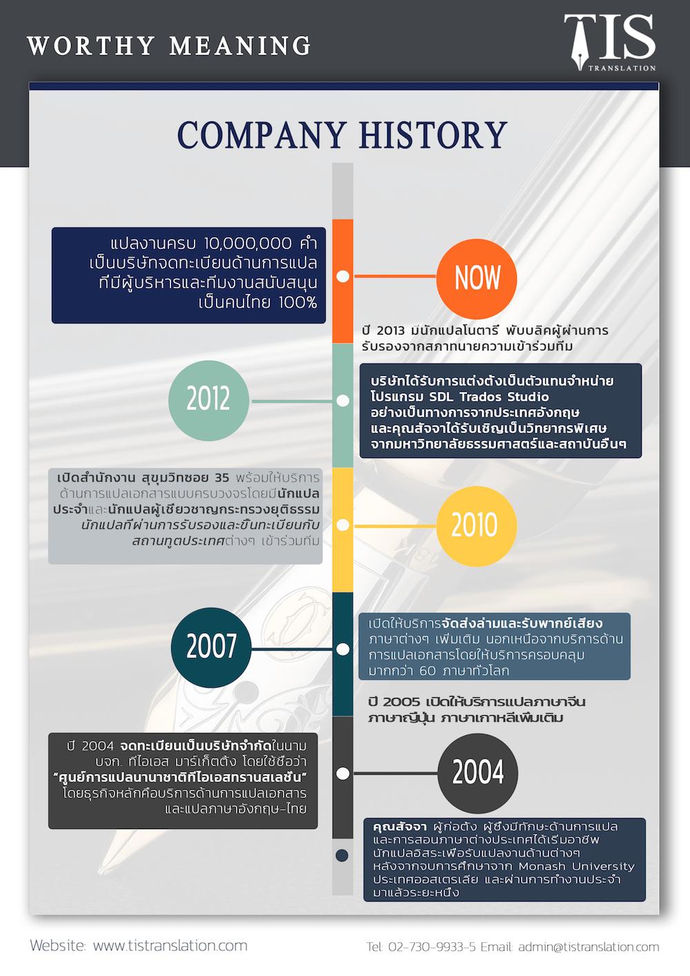 TIS2017 Company History 1000 px-min